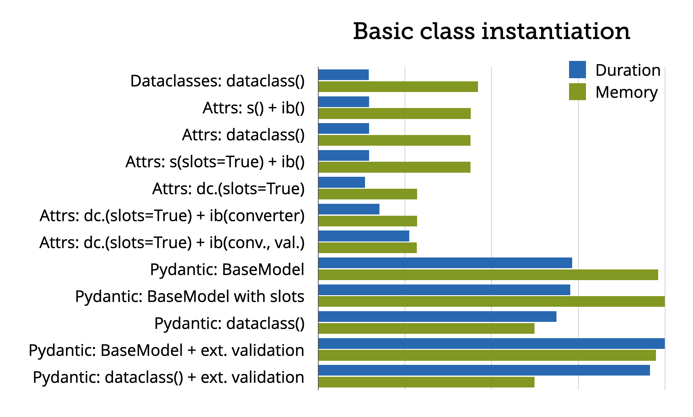 Relative time and memory consumption for basic class instantiation