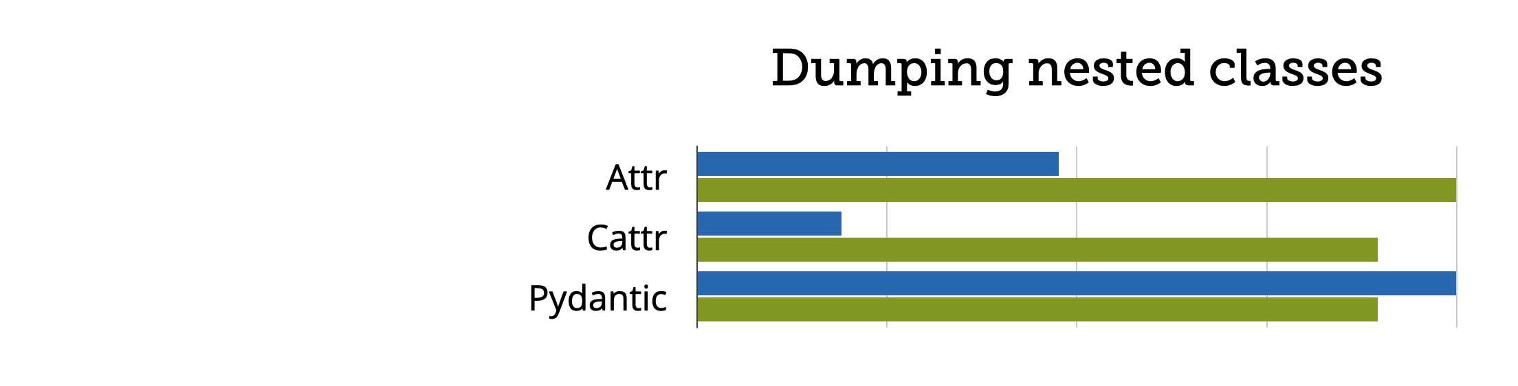 Relative time and memory consumption for dumping more complex, nested classes