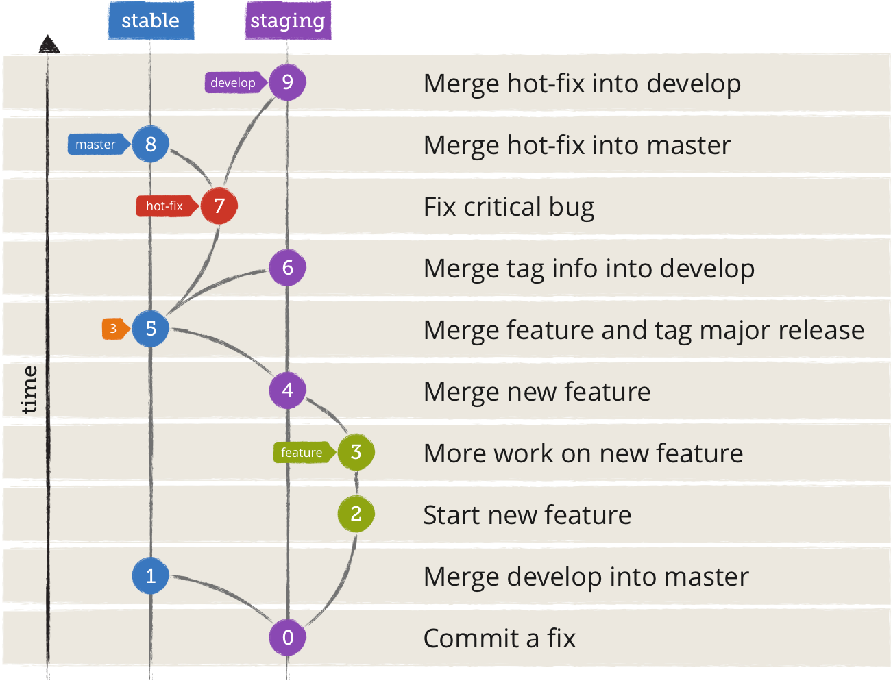 Visualisation of our Git flow