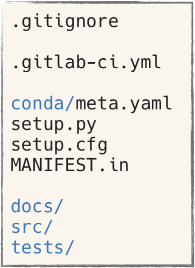 A project usually has the folloing files and directories: .gitignore, .gitlab-ci.yml, conda/meta.yaml, setup.py, setup.cfg, MANIFEST.in, docs/, src/, tests/
